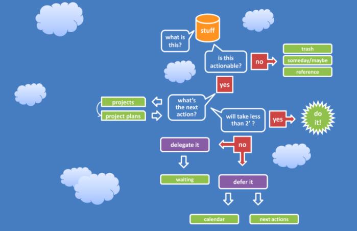 gtd-workflow